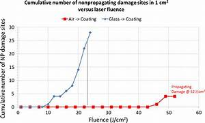 Design And Laser Damage Properties Of A Dichroic Beam