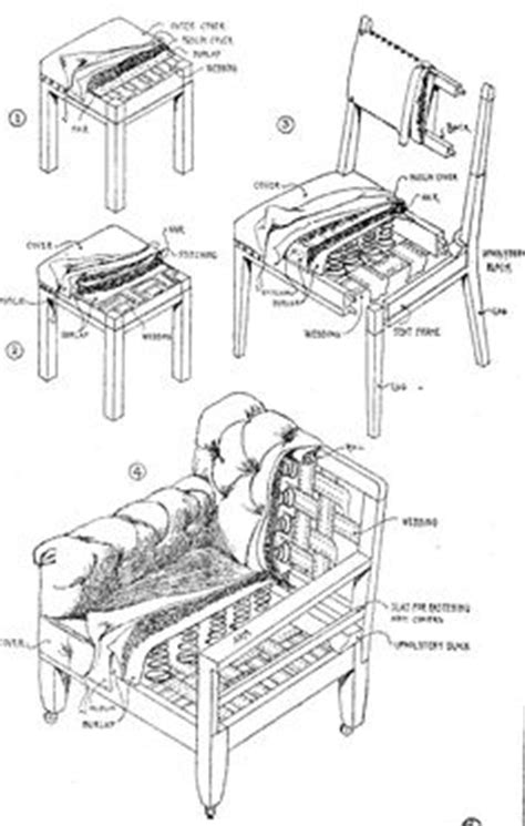 couch frame construction  sofas  tested