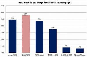 Nearby Search Engine Optimization Guide And Tips For ...