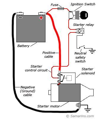 starter motor starting system   works problems