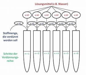 Medikamente Verdünnen Berechnen : verd nnungsreihe wikipedia ~ Themetempest.com Abrechnung