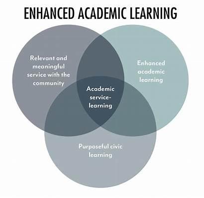Learning Service Community Based Center Development Venn