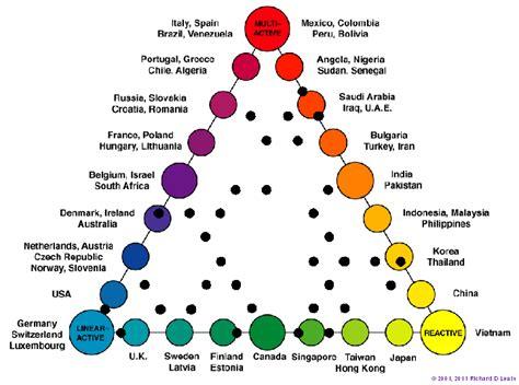 lewis model dimensions  behaviour cross culture