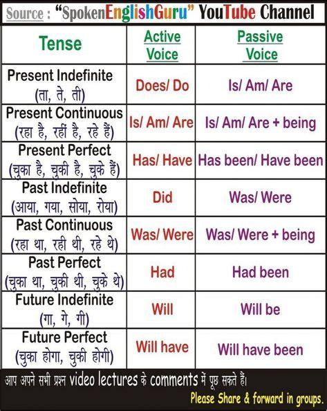 english charts tense chart active passive voice