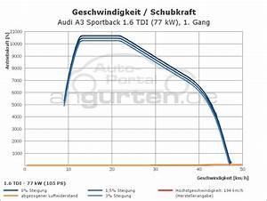 Audi A3 Sportback 1 6 Tdi  77 Kw   Technische Daten