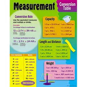 Nursing Measurement Conversion Chart