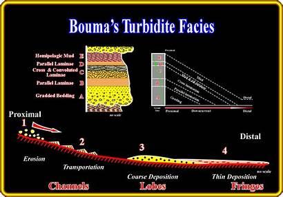Sequence Bouma Turbidite Current Complete Oil