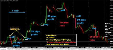 day trading 50 pips a day forex day trading strategy