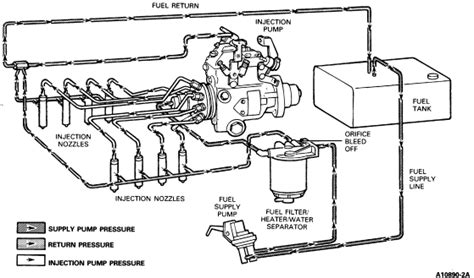 1989 Ford F 250 Fuel System Diagram i need a diagram for a 1989 diesel f250 fuel system it