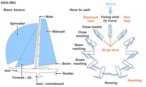Sailboat Basics by Sailboat Terms Rigging Diagram Old Sailboat Diagram