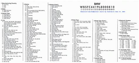 Bmw Vin Decoder Options by How To Get Help With Vin Bimmerfest Bmw Forums