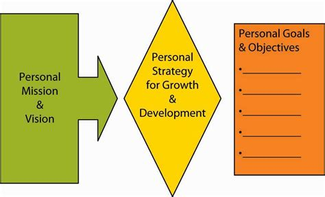 formulating organizational  personal strategy