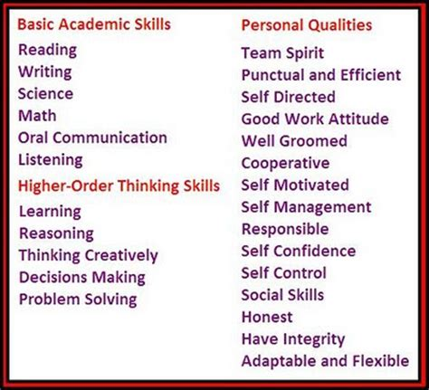 Employability Skills  Elearning In India  Thinking Of. How To Word Skills On Resume. Sample Resume For Medical Office Assistant. Resume Cv Samples. What To Write In Profile On Resume. Report Writer Resume. Sample Resume For Culinary Arts Student. Cover Letter In Resume. Graduate School Application Resume Template
