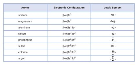 lewis symbols and structures chemistry