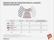 proyeccion votacion senado