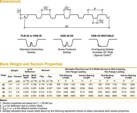 Corrugated Metal Decking Sizes by B Deck Stitch Sidelap Verco Hsb 36 Ss Metaldeck