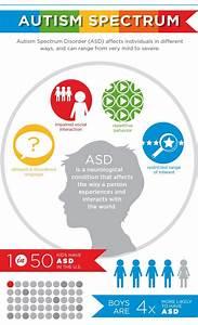 Autism Triad Of Impairments
