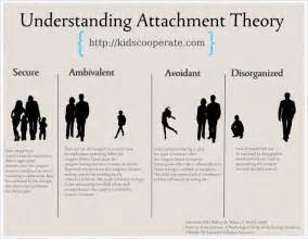 Secure Attachment Theory Quotes. QuotesGram Reactive attachment disorder of infancy or early childhood