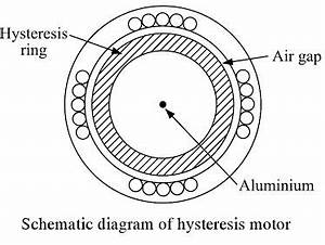 hysteresis motor impremedianet With buy introduction to electric circuits book online at low prices in