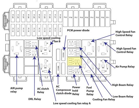 2003 Focu Wiring Schematic by 2003 Ford Focus Fuse Guide Wiring Schematic Diagram