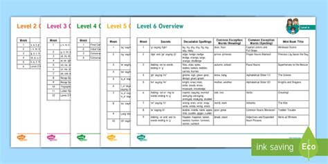 * New * Twinkl Phonics Whole Scheme Overview Plan
