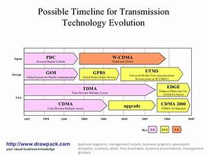 Technology Evolution Diagram
