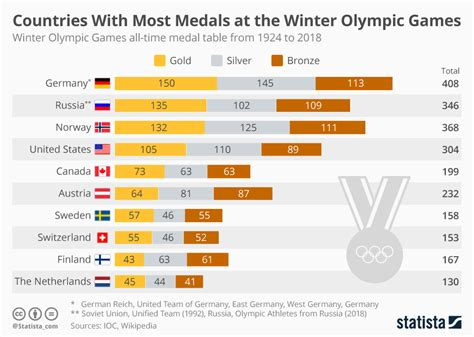 olympic gold medal table chart countries with most medals at the winter olympic
