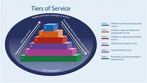 Tiers Of Service