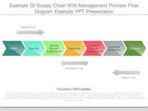 Supply Chain Process Flow Pictures to Pin on Pinterest ...