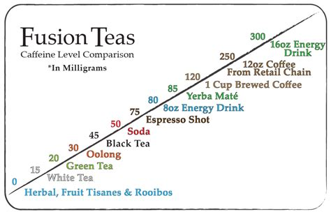 how much caffeine in green tea caffeine o meter