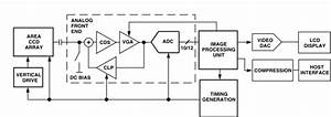 Selecting An Analog Front End For Imaging Applications