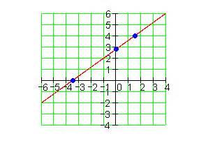 Koordinaten Schnittpunkt Berechnen : lineare funktionen l sungen der trainingsaufgaben ii mathe brinkmann ~ Themetempest.com Abrechnung