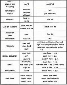 Modal Verbs English Grammar With Examples In Pdf
