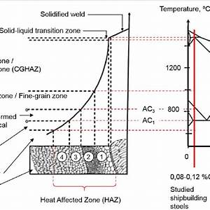 Welding Phase Diagram