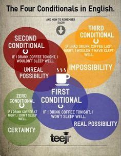conditional images english classroom
