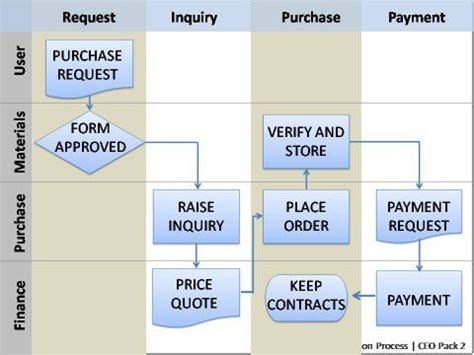 Proces Flow Diagram In Powerpoint by Formatted Powerpoint Flowcharts From Ceo Pack 2 Create