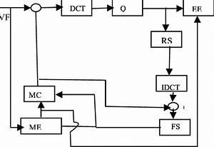 Block Diagram Of H 263 Coder