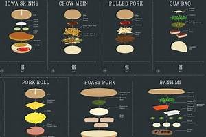 This Graphic Shows You How To Make 90 Types Of Delicious