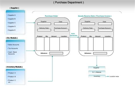 smart business suite flow diagram