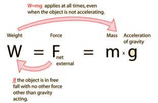 Weight Mass Formula