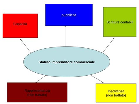 Dispensa Diritto Commerciale by Imprenditore Commerciale Dispense