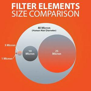 Micron To Mesh Size Chart Keep It Clean With Sun Filter Cartridges Sun Hydraulics