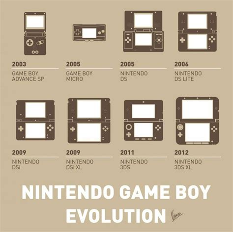 My Evolution Nintendo Game Boy Minimal Poster Art Print By