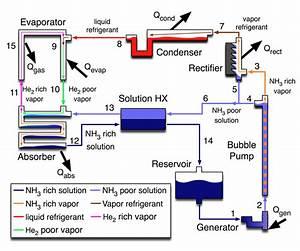 Refrigeration  Schematic Refrigeration Cycle