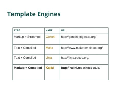 template engine pyconie 2016 kajiki the fast and validated template engine your we