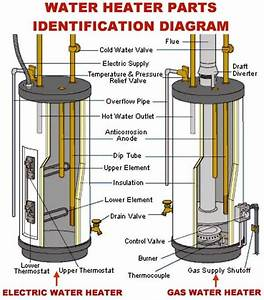 How To Change The Temperature On Your Electric Water Heater