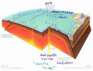 Plate Tectonics Diagrams
