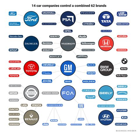 The Biggest Car Companies In The World Details, Graphic