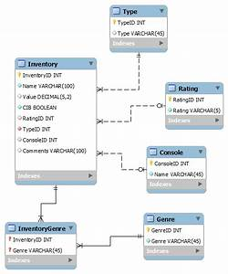 For Those Of You Familiar With Database Design  I Want