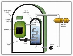 Chapitre 15 Section E Nuclear Energy